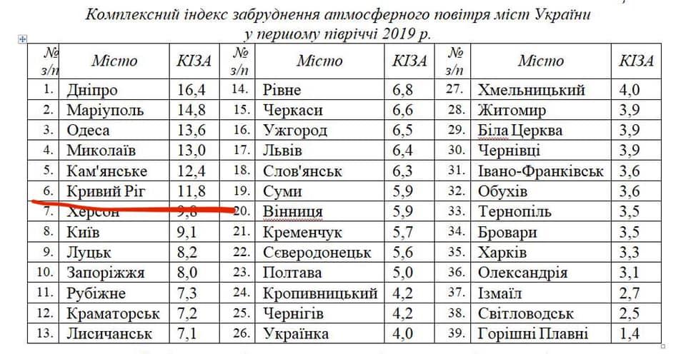 Комплексний індекс забруднення атмосферного повітря міст України у першому півріччі 2019 року