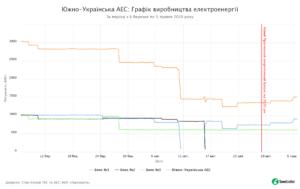 02 - SaveEcoBot - Енергетична система України - Южно-Українська АЕС - Графік виробництва електроенергії - За період з 6 березня по 5 травня 2020