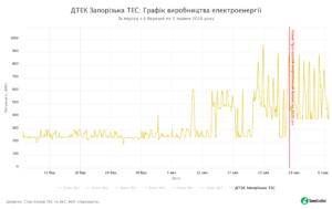 06 - SaveEcoBot - Енергетична система України - ДТЕК Запорізька ТЕС - Графік виробництва електроенергії - За період з 6 березня по 5 травня 2020