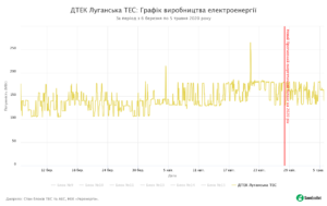 10 - SaveEcoBot - Енергетична система України - ДТЕК Луганська ТЕС - Графік виробництва електроенергії - За період з 6 березня по 5 травня 2020