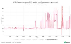 11 - SaveEcoBot - Енергетична система України - ДТЕК Придніпровська ТЕС - Графік виробництва електроенергії - За період з 6 березня по 5 травня