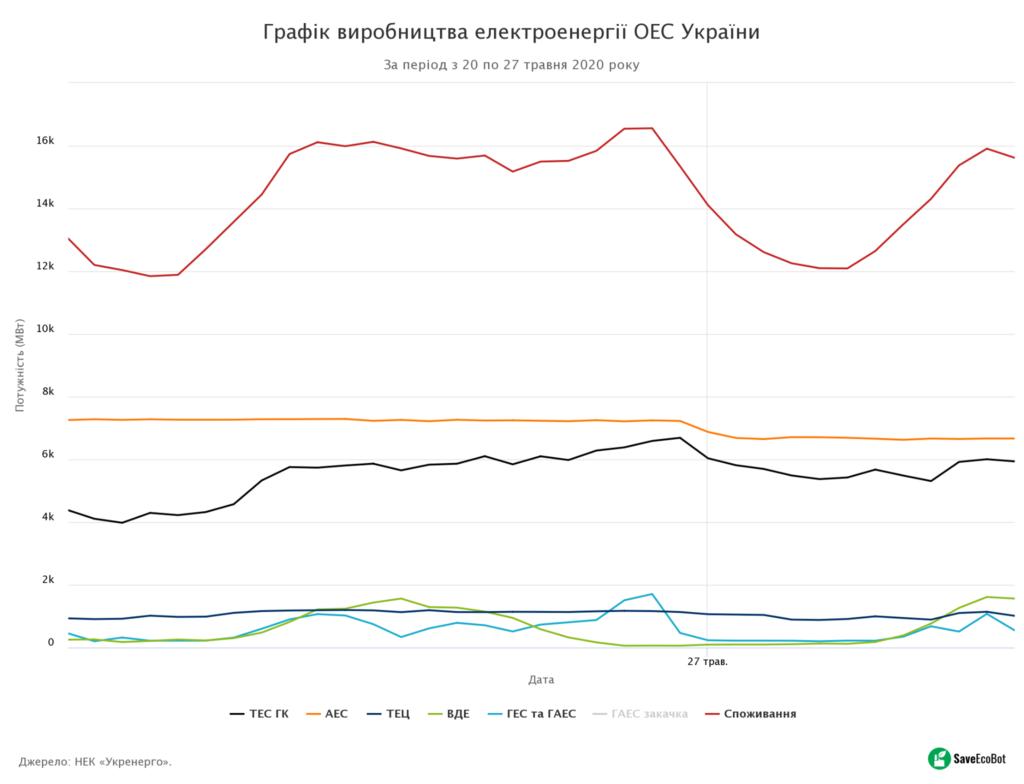 Графік виробництва електроенергії ОЕС України