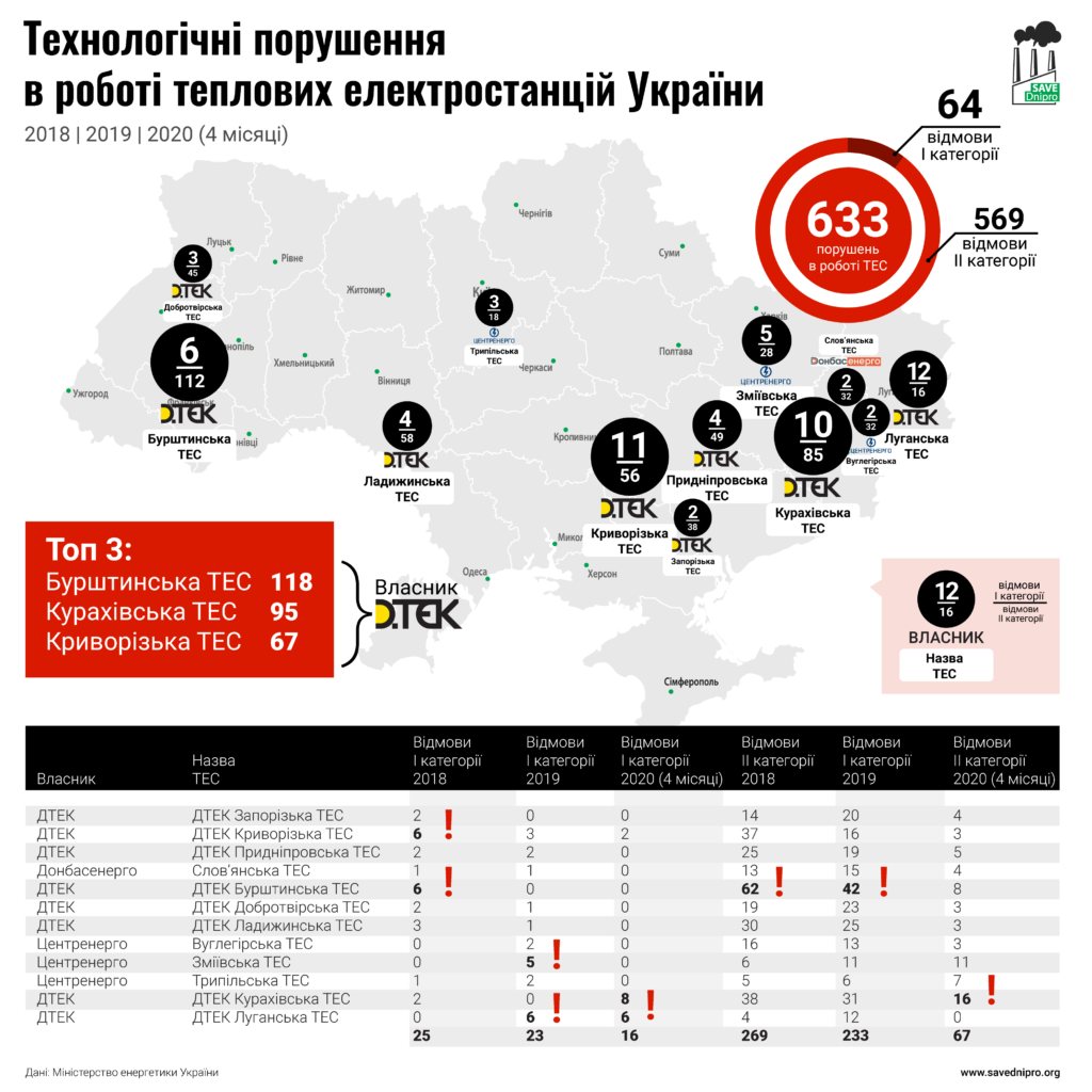 Аварії на українських ТЕС